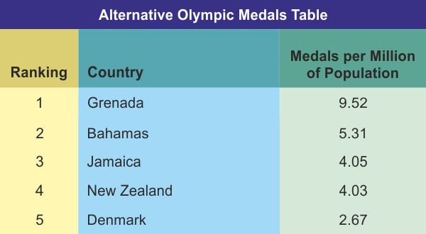 An Alternative View of the Olympic Medals Table